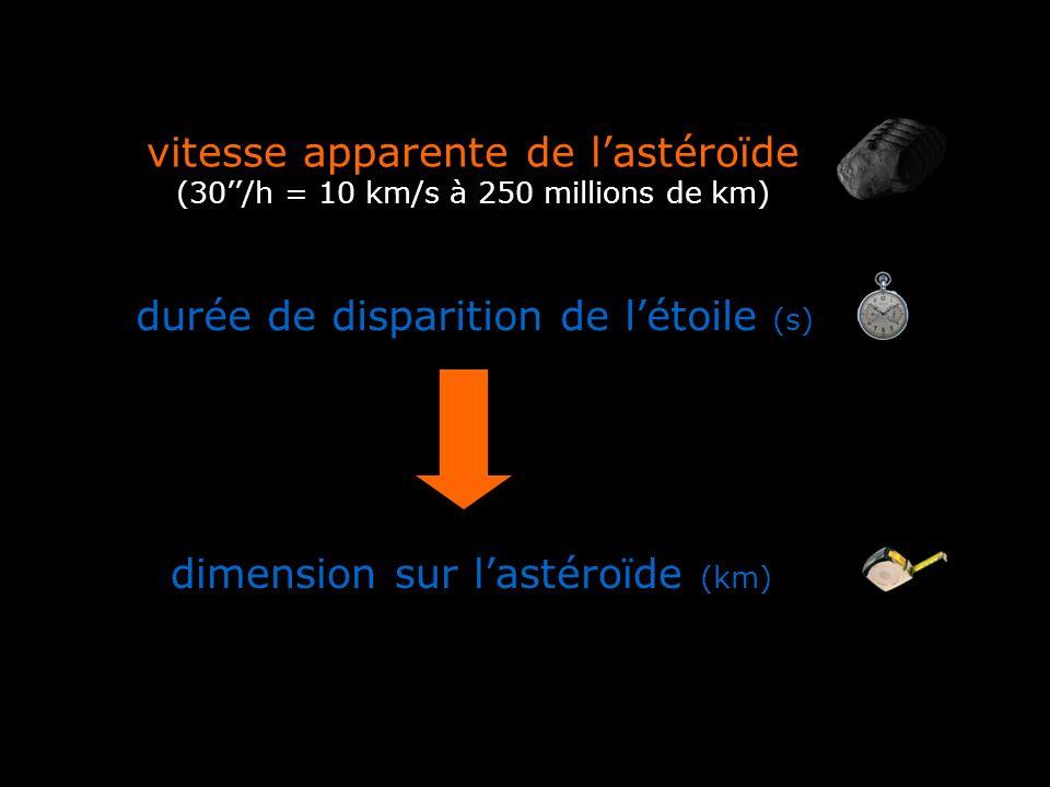 vitesse apparente de lastéroïde (30/h = 10 km/s à 250 millions de km) durée de disparition de létoile (s) dimension sur lastéroïde (km)