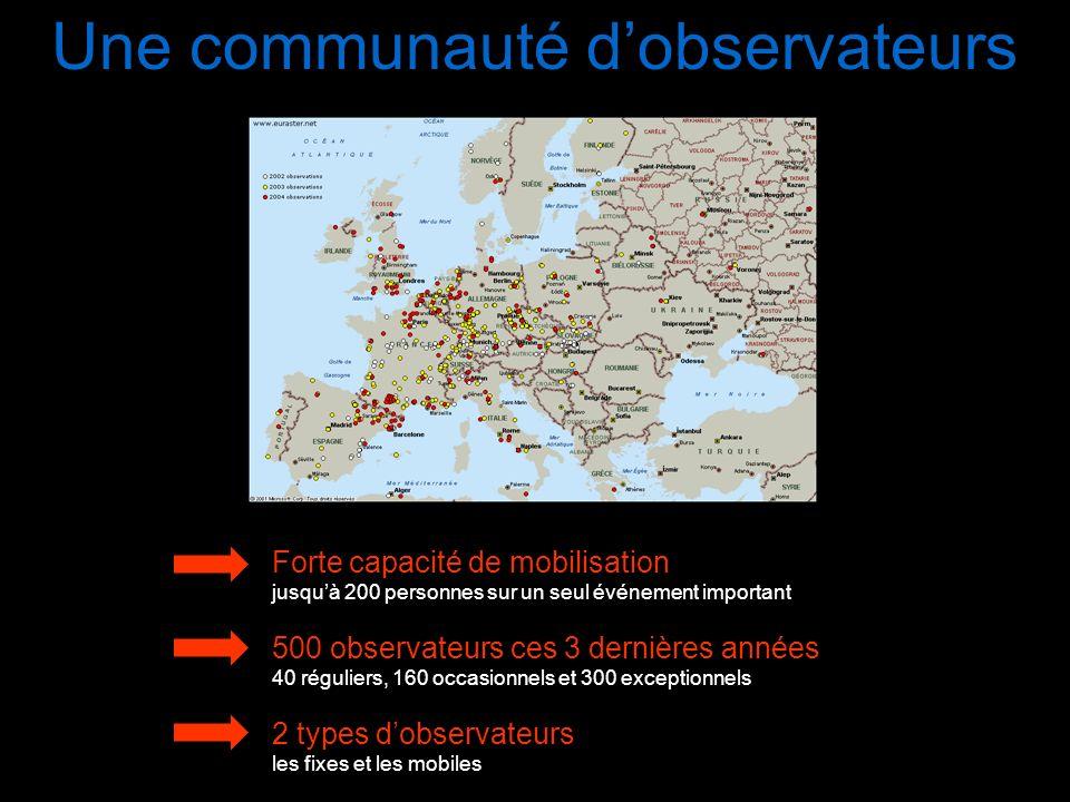 Une communauté dobservateurs Forte capacité de mobilisation jusquà 200 personnes sur un seul événement important 500 observateurs ces 3 dernières anné