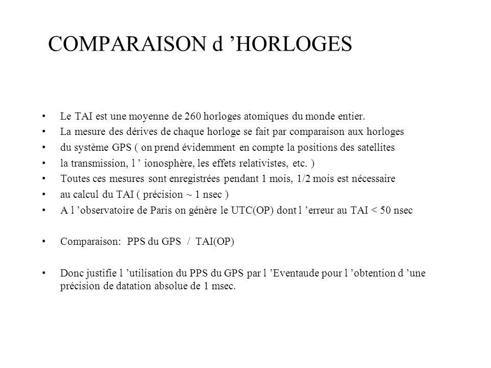 COMPARAISON d HORLOGES Le TAI est une moyenne de 260 horloges atomiques du monde entier.