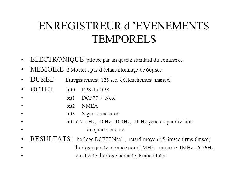 ENREGISTREUR d EVENEMENTS TEMPORELS ELECTRONIQUE pilotée par un quartz standard du commerce MEMOIRE 2 Moctet, pas d échantillonnage de 60µsec DUREE Enregistrement 125 sec, déclenchement manuel OCTET bit0 PPS du GPS bit1 DCF77 / Neol bit2 NMEA bit3 Signal à mesurer bit4 à 7 1Hz, 10Hz, 100Hz, 1KHz générés par division du quartz interne RESULTATS : horloge DCF77 Neol, retard moyen 45.6msec ( rms 6msec) horloge quartz, donnée pour 1MHz, mesurée 1MHz - 5.76Hz en attente, horloge parlante, France-Inter