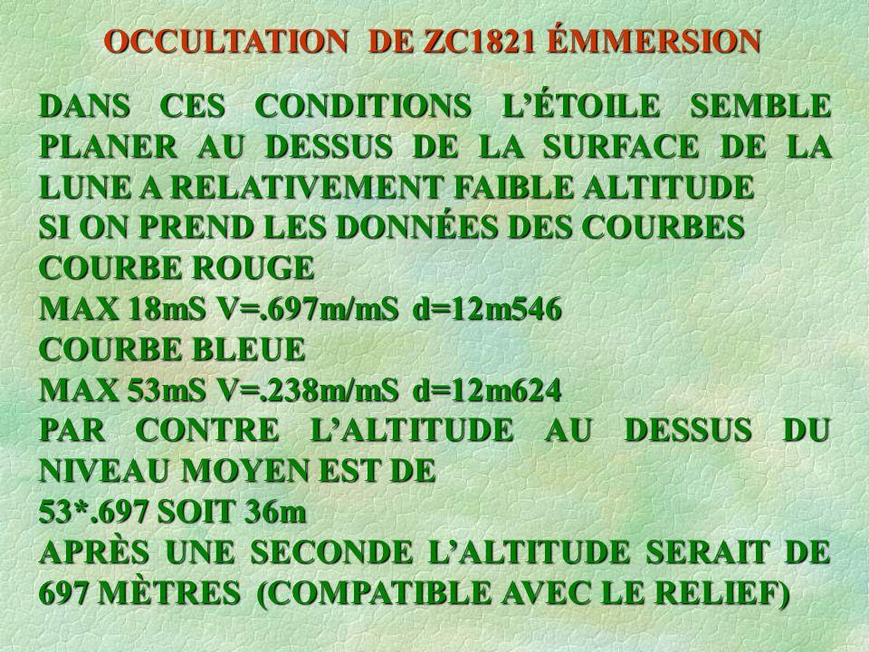 DANS CES CONDITIONS LÉTOILE SEMBLE PLANER AU DESSUS DE LA SURFACE DE LA LUNE A RELATIVEMENT FAIBLE ALTITUDE SI ON PREND LES DONNÉES DES COURBES COURBE ROUGE MAX 18mS V=.697m/mS d=12m546 COURBE BLEUE MAX 53mS V=.238m/mS d=12m624 PAR CONTRE LALTITUDE AU DESSUS DU NIVEAU MOYEN EST DE 53*.697 SOIT 36m APRÈS UNE SECONDE LALTITUDE SERAIT DE 697 MÈTRES (COMPATIBLE AVEC LE RELIEF)