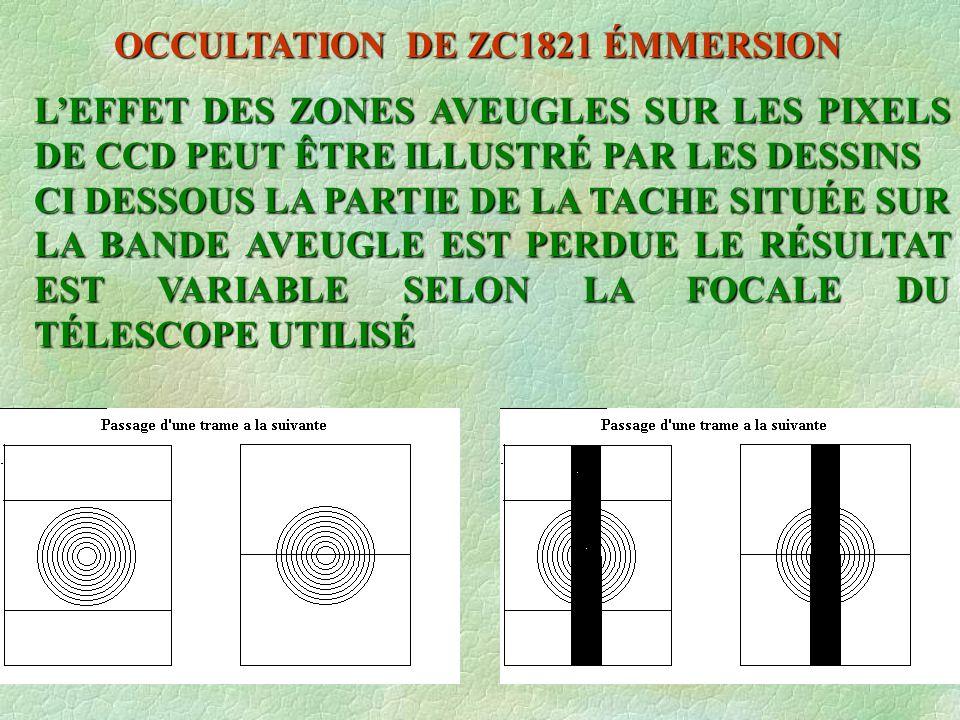 OCCULTATION DE ZC1821 ÉMMERSION LEFFET DES ZONES AVEUGLES SUR LES PIXELS DE CCD PEUT ÊTRE ILLUSTRÉ PAR LES DESSINS CI DESSOUS LA PARTIE DE LA TACHE SITUÉE SUR LA BANDE AVEUGLE EST PERDUE LE RÉSULTAT EST VARIABLE SELON LA FOCALE DU TÉLESCOPE UTILISÉ
