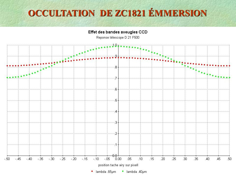 OCCULTATION DE ZC1821 ÉMMERSION