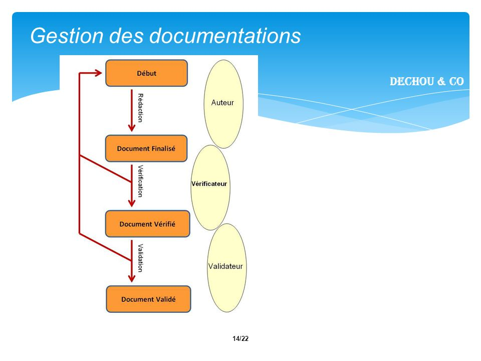 14/22 Gestion des documentations Dechou & CO