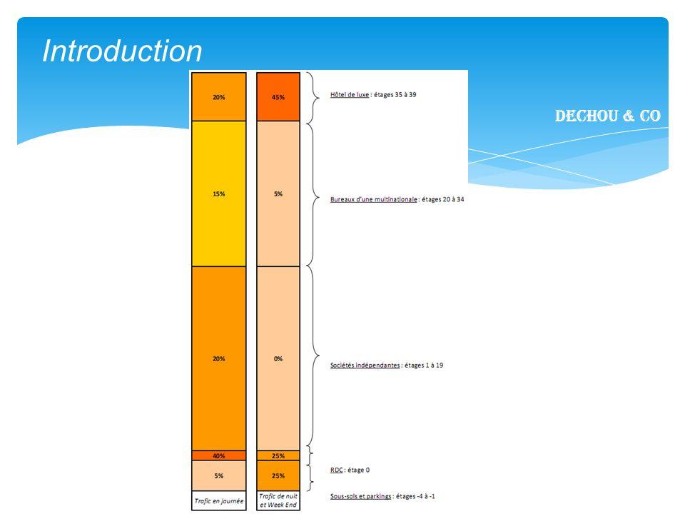 14/22 Conclusion Dechou & CO I.Introduction II. Fonctionnalités métier III.