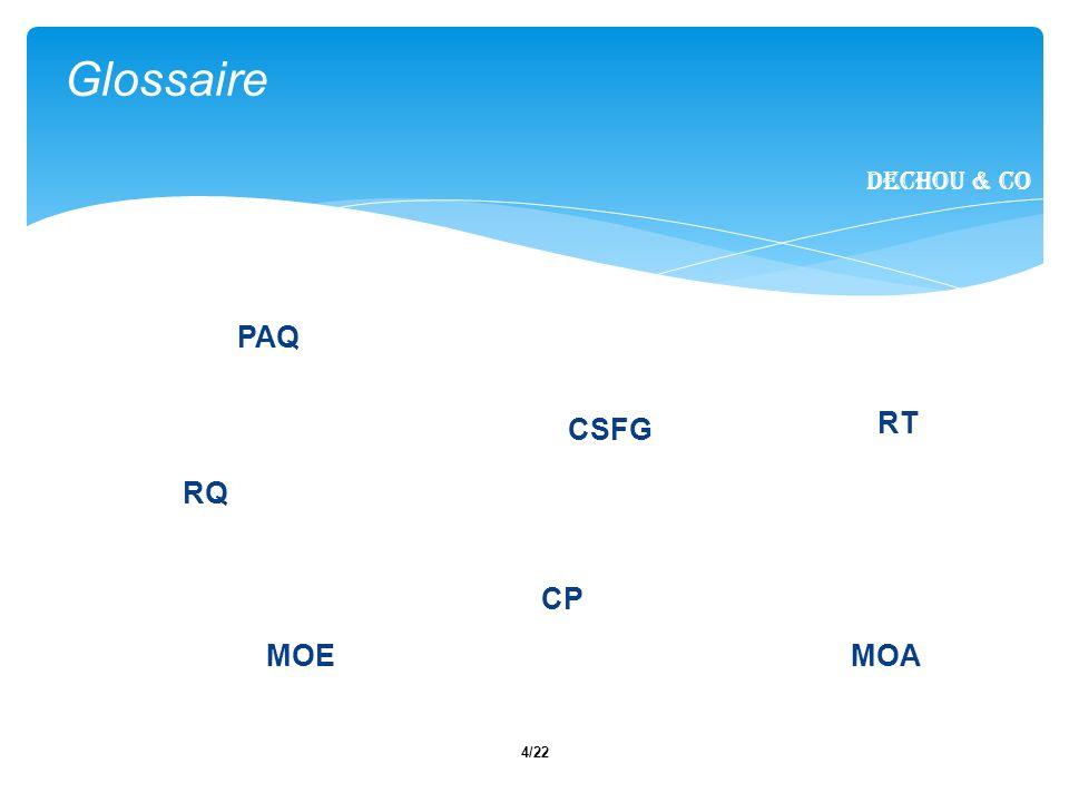 15/22 Dechou & CO Conclusion Dechou & CO Assurance qualité présente Spécifications détaillés permettront de préciser le code.