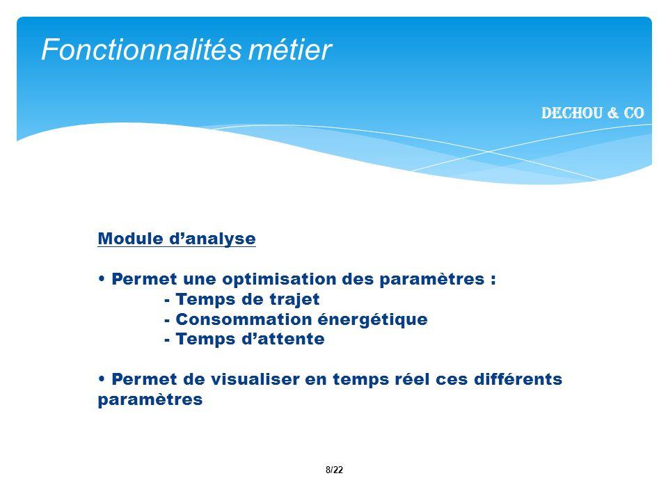9/22 I.Introduction II. Fonctionnalités métier III.