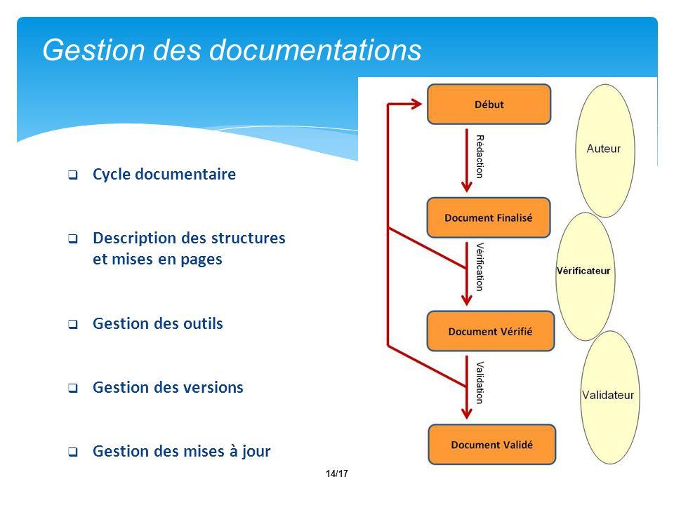 14/17 Gestion des documentations Dechou & CO Cycle documentaire Description des structures et mises en pages Gestion des outils Gestion des versions Gestion des mises à jour