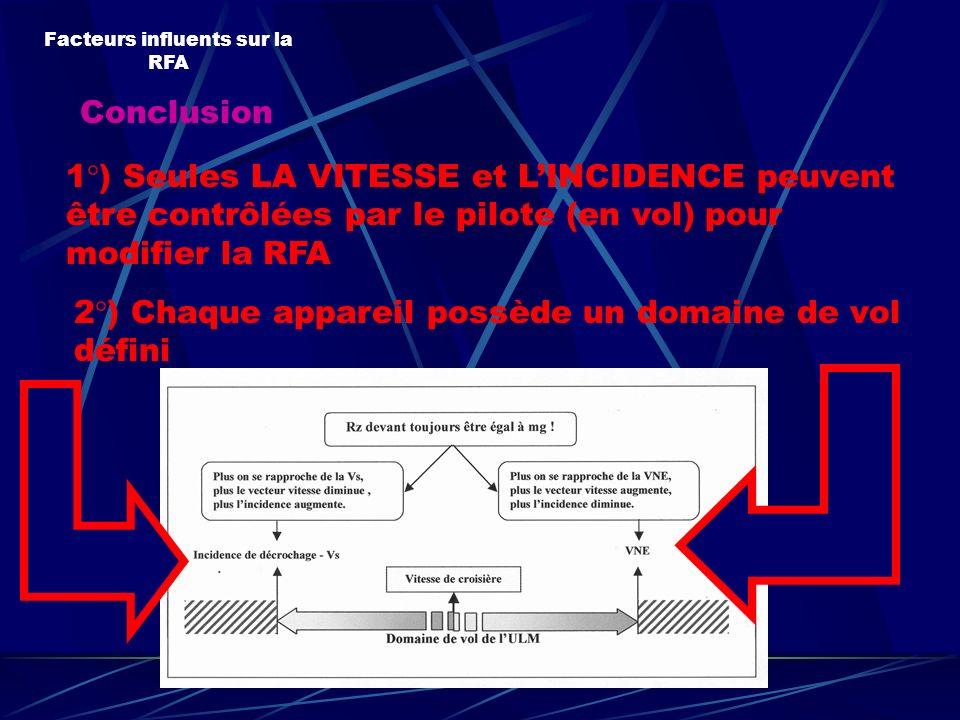 Conclusion Facteurs influents sur la RFA 1°) Seules LA VITESSE et LINCIDENCE peuvent être contrôlées par le pilote (en vol) pour modifier la RFA 2°) C