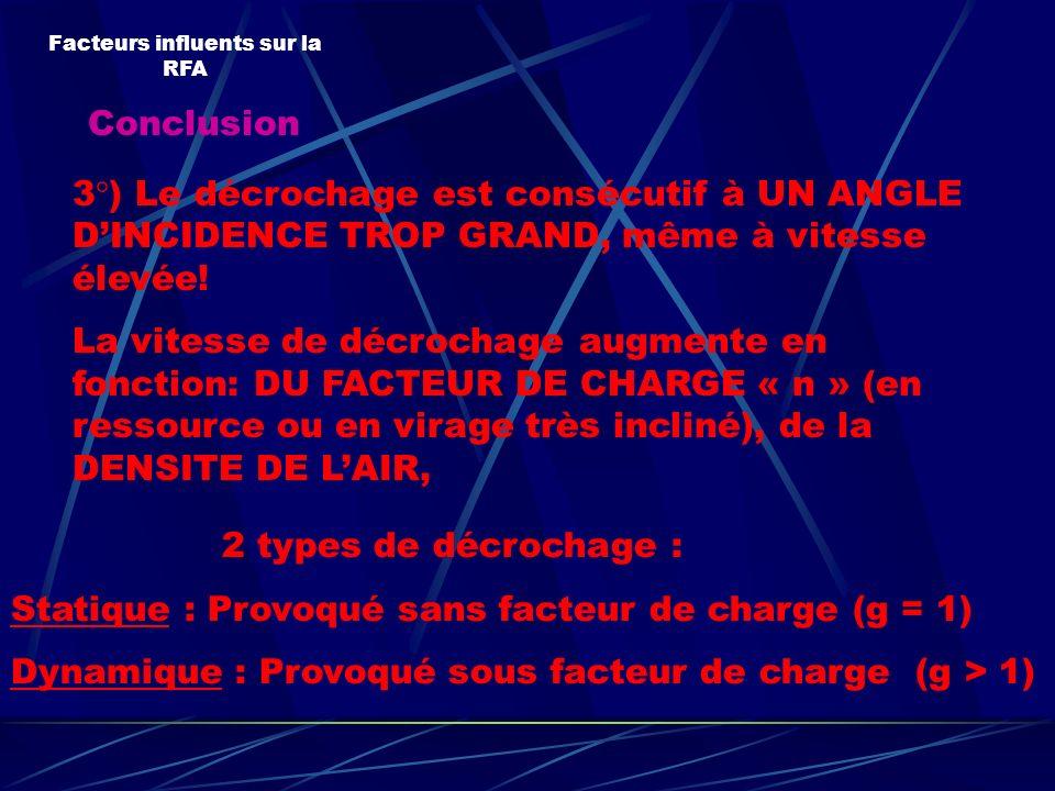 Conclusion Facteurs influents sur la RFA 3°) Le décrochage est consécutif à UN ANGLE DINCIDENCE TROP GRAND, même à vitesse élevée! La vitesse de décro
