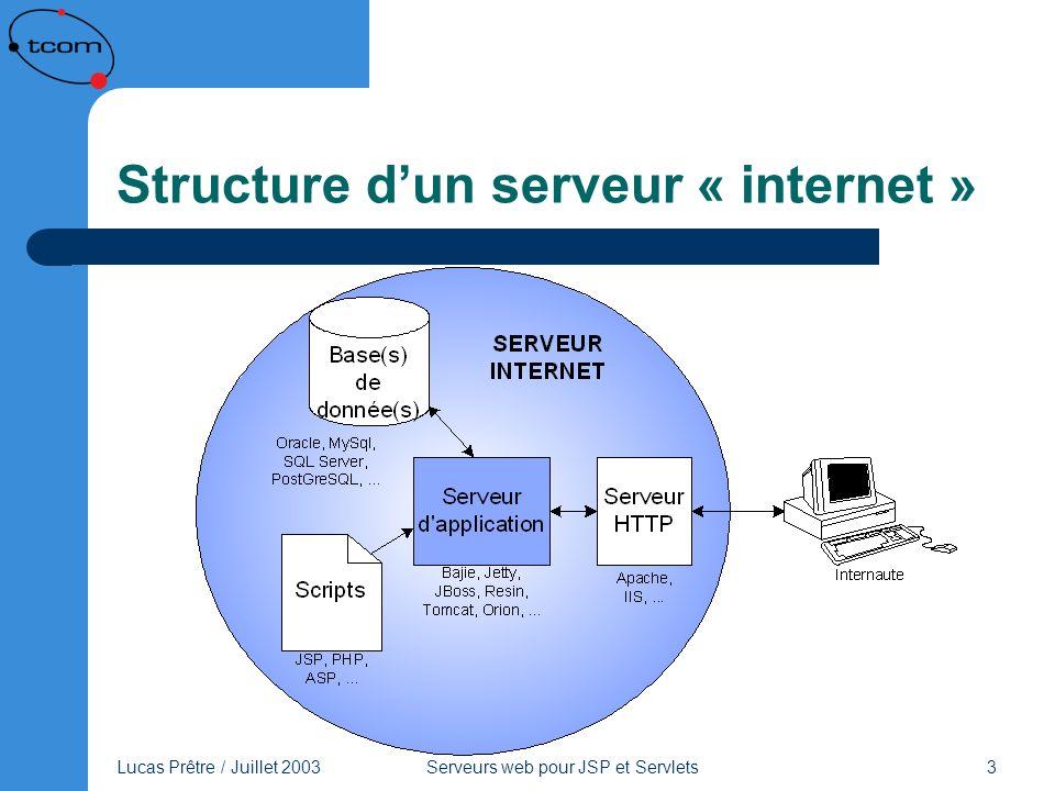 Lucas Prêtre / Juillet 2003 Serveurs web pour JSP et Servlets 14 JBoss Au début, JBoss était simplement un « EJB Container ».