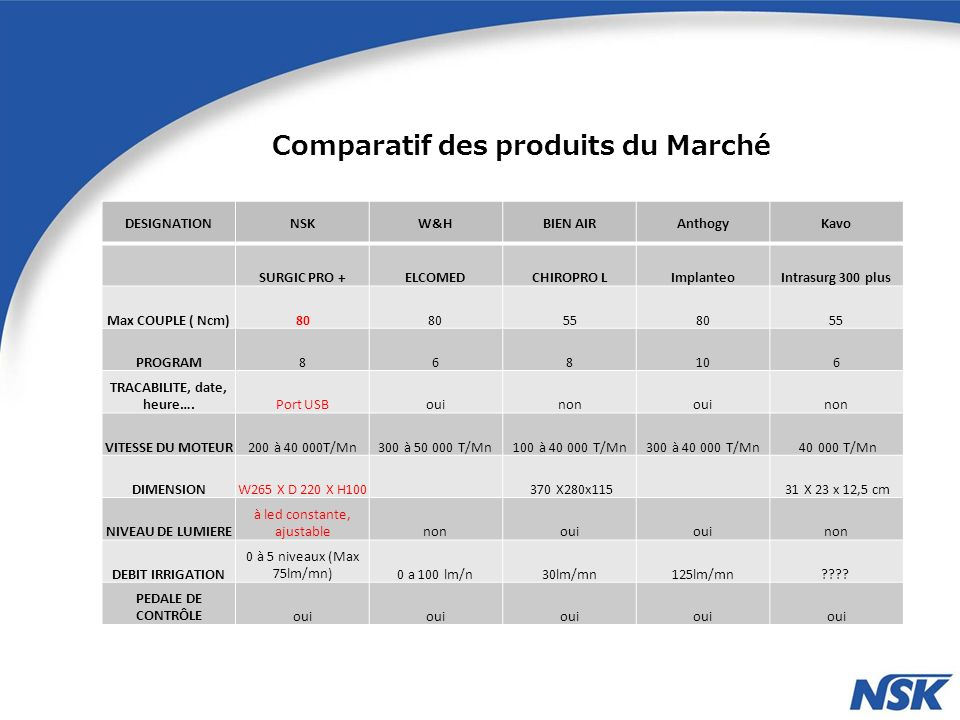 Comparatif des produits du Marché DESIGNATIONNSKW&HBIEN AIRAnthogyKavo SURGIC PRO +ELCOMEDCHIROPRO LImplanteoIntrasurg 300 plus Max COUPLE ( Ncm)80 558055 PROGRAM868106 TRACABILITE, date, heure….Port USBouinonouinon VITESSE DU MOTEUR200 à 40 000T/Mn300 à 50 000 T/Mn100 à 40 000 T/Mn300 à 40 000 T/Mn 40 000 T/Mn DIMENSIONW265 X D 220 X H100 370 X280x115 31 X 23 x 12,5 cm NIVEAU DE LUMIERE à led constante, ajustablenonoui non DEBIT IRRIGATION 0 à 5 niveaux (Max 75lm/mn)0 a 100 lm/n30lm/mn125lm/mn???.