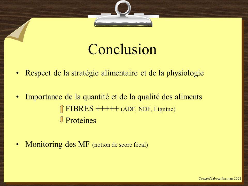 Conclusion Respect de la stratégie alimentaire et de la physiologie Importance de la quantité et de la qualité des aliments FIBRES +++++ (ADF, NDF, Li
