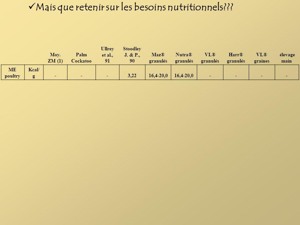 Mais que retenir sur les besoins nutritionnels??? Moy. ZM (1) Palm Cockatoo Ullrey et al., 91 Stoodley J. & P., 90 Maz® granulés Nutra® granulés VL® g