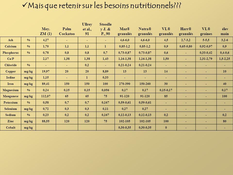 Mais que retenir sur les besoins nutritionnels??? Moy. ZM (1) Palm Cockatoo Ullrey et al., 91 Stoodle y J. & P., 90 Maz® granulés Nutra® granulés VL®