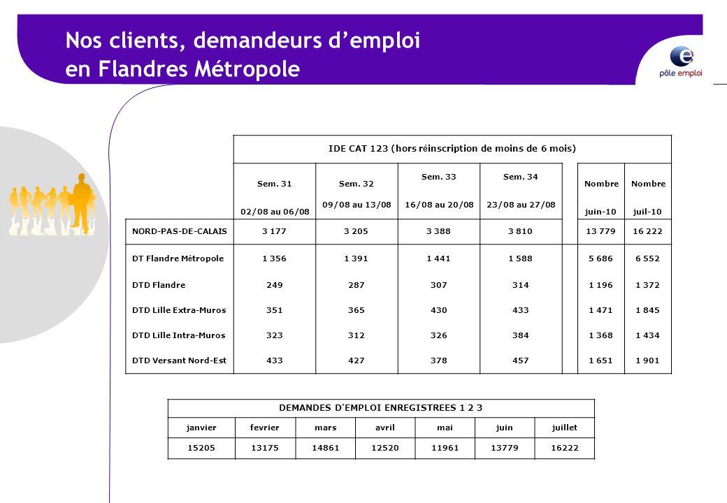 Nos clients, demandeurs demploi en Flandres Métropole ACCUEIL & INSCRIPTION IDE cat 123 (hors r é inscription de moins de 6 mois) IDE CAT 123 (hors r