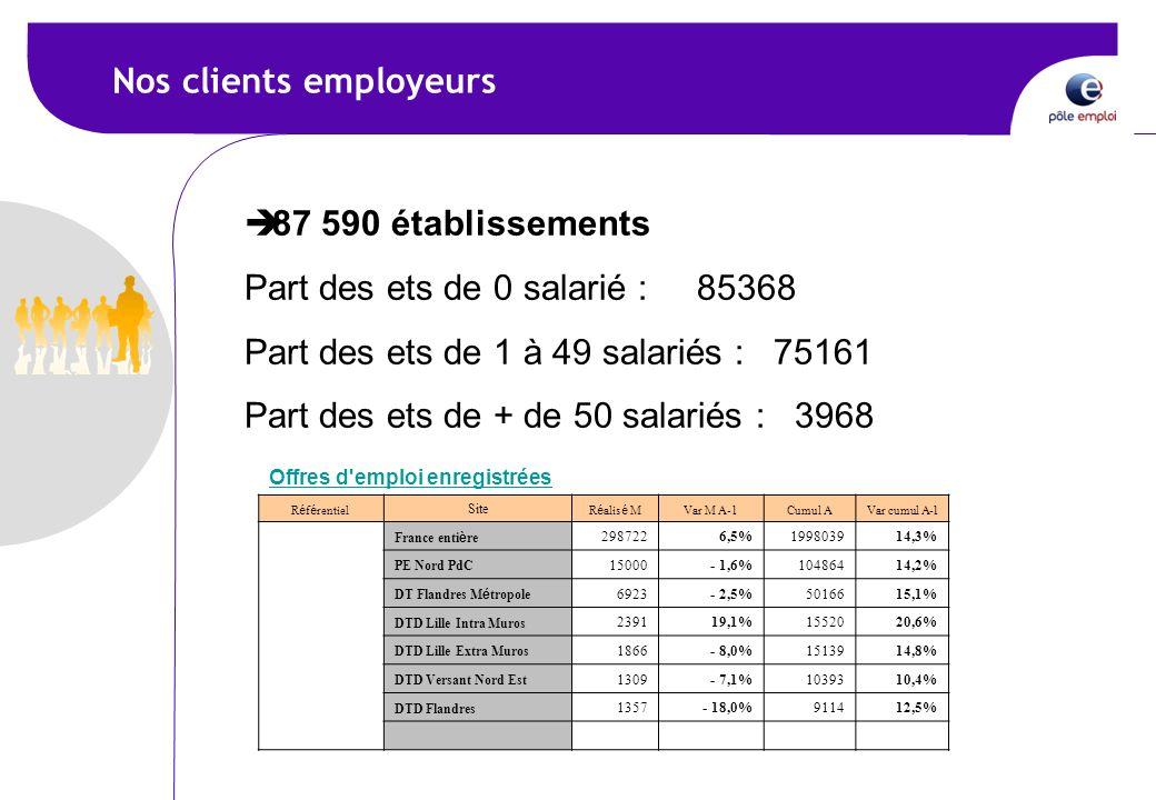 Nos clients employeurs 87 590 établissements Part des ets de 0 salarié : 85368 Part des ets de 1 à 49 salariés : 75161 Part des ets de + de 50 salarié