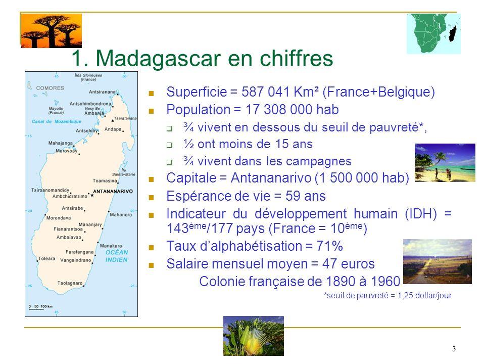 3 1. Madagascar en chiffres Superficie = 587 041 Km² (France+Belgique) Population = 17 308 000 hab ¾ vivent en dessous du seuil de pauvreté*, ½ ont mo