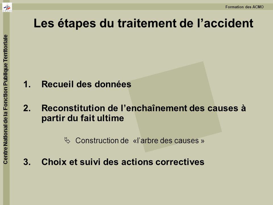 Formation des ACMO Centre National de la Fonction Publique Territoriale Les étapes du traitement de laccident 1.Recueil des données 2.Reconstitution d