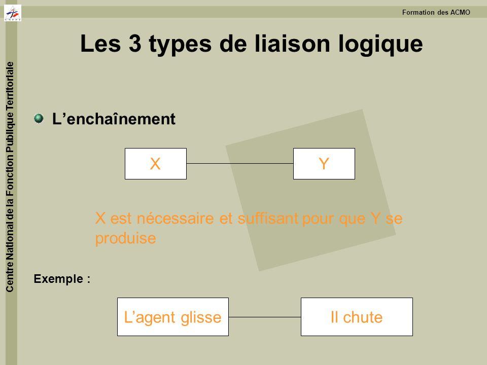 Formation des ACMO Centre National de la Fonction Publique Territoriale Les 3 types de liaison logique Lenchaînement Exemple : XY X est nécessaire et