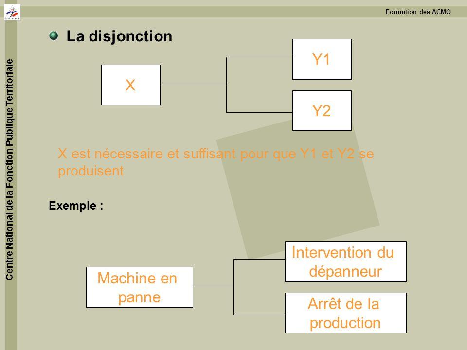 Formation des ACMO Centre National de la Fonction Publique Territoriale La disjonction Exemple : X est nécessaire et suffisant pour que Y1 et Y2 se pr