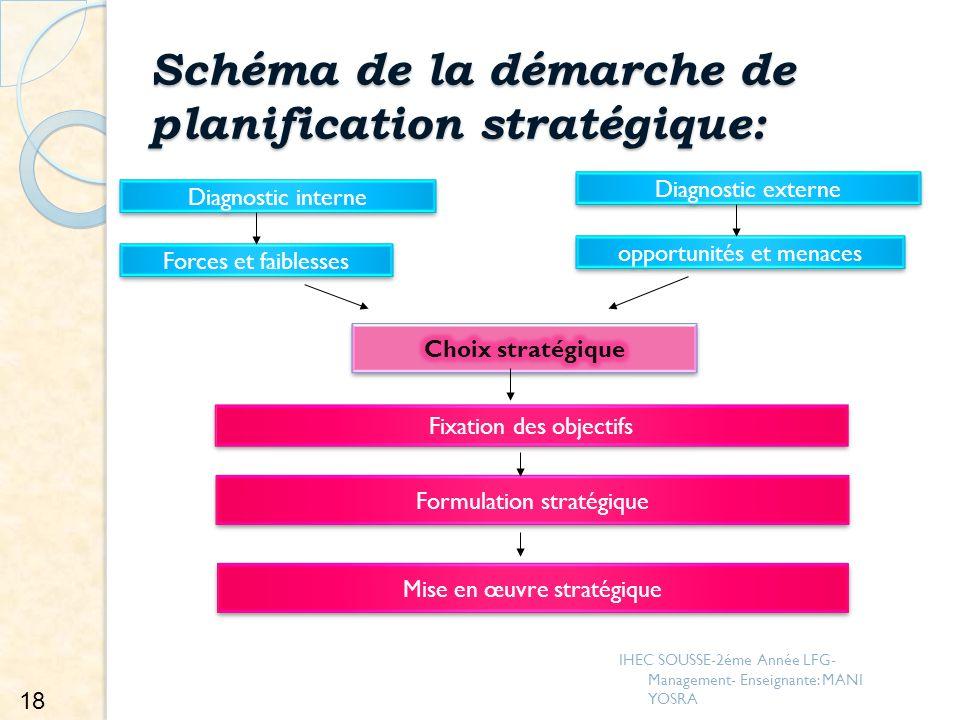 Schéma de la démarche de planification stratégique: Diagnostic interne Diagnostic externe Forces et faiblesses opportunités et menaces Fixation des ob