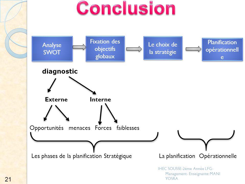 diagnostic Externe Interne Opportunités menaces Forces faiblesses Les phases de la planification Stratégique La planification Opérationnelle Analyse S