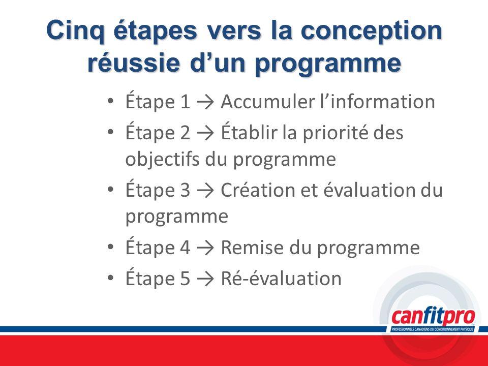 Cinq étapes vers la conception réussie dun programme Étape 1 Accumuler linformation Étape 2 Établir la priorité des objectifs du programme Étape 3 Cré