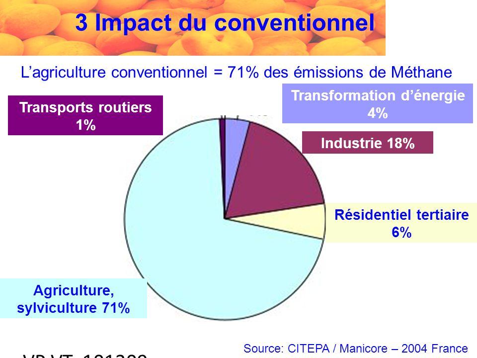 VP VT 101209 Lagriculture conventionnel = 71% des émissions de Méthane Source: CITEPA / Manicore – 2004 France Transports routiers 1% Agriculture, sylviculture 71% Transformation dénergie 4% Industrie 18% Résidentiel tertiaire 6% 3 Impact du conventionnel