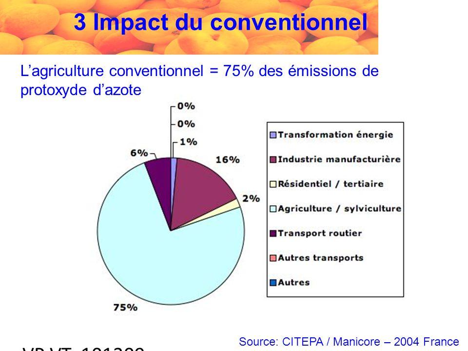 VP VT 101209 Lagriculture conventionnel = 75% des émissions de protoxyde dazote Source: CITEPA / Manicore – 2004 France 3 Impact du conventionnel