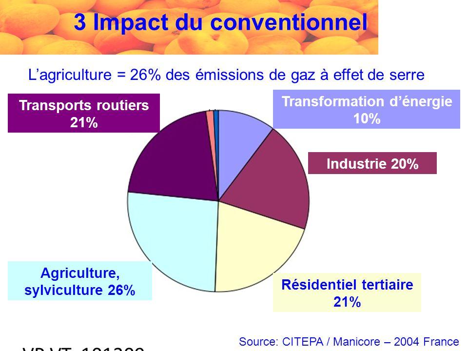 VP VT 101209 Lagriculture = 26% des émissions de gaz à effet de serre Source: CITEPA / Manicore – 2004 France Transports routiers 21% Agriculture, sylviculture 26% Transformation dénergie 10% Industrie 20% Résidentiel tertiaire 21% 3 Impact du conventionnel