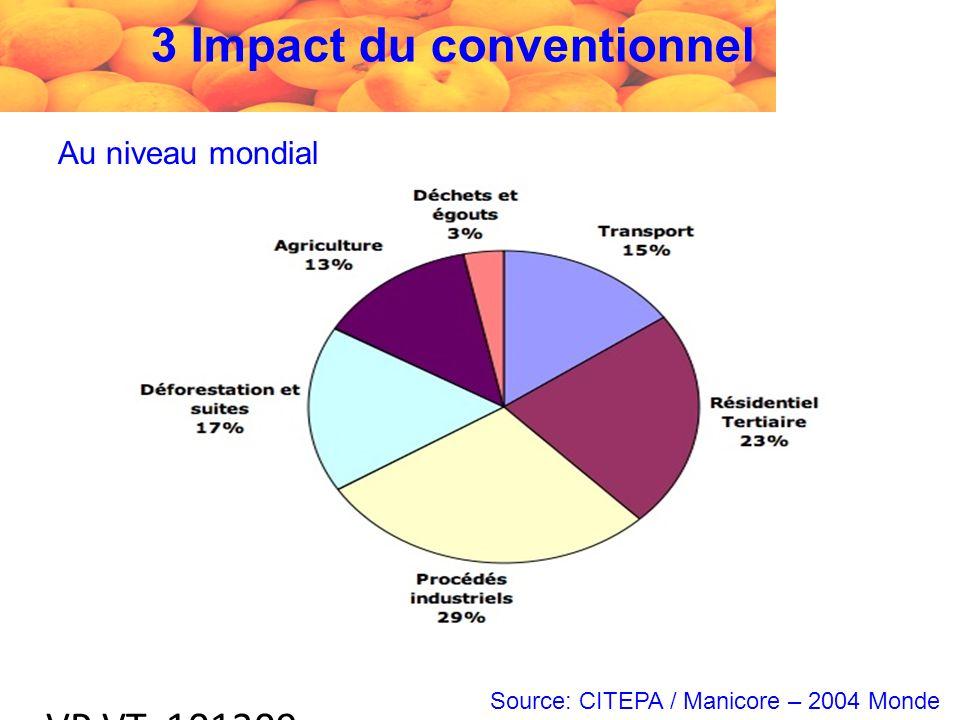 VP VT 101209 Au niveau mondial Source: CITEPA / Manicore – 2004 Monde 3 Impact du conventionnel