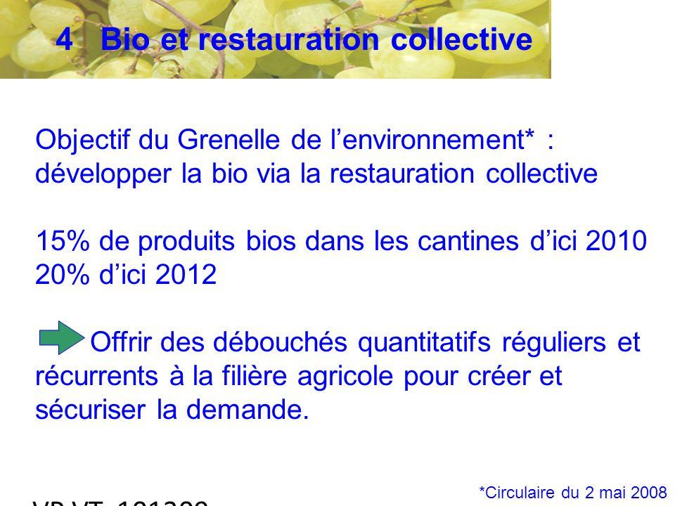 VP VT 101209 Objectif du Grenelle de lenvironnement* : développer la bio via la restauration collective 15% de produits bios dans les cantines dici 2010 20% dici 2012 Offrir des débouchés quantitatifs réguliers et récurrents à la filière agricole pour créer et sécuriser la demande.