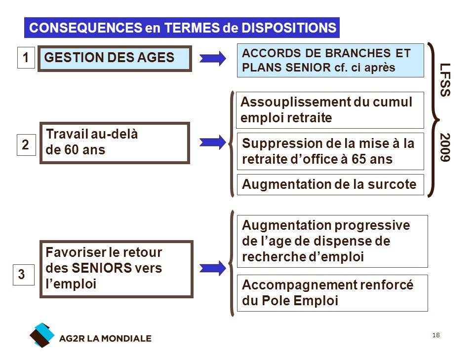 18 CONSEQUENCES en TERMES de DISPOSITIONS GESTION DES AGES 1 ACCORDS DE BRANCHES ET PLANS SENIOR cf. ci après Travail au-delà de 60 ans 2 Assouplissem