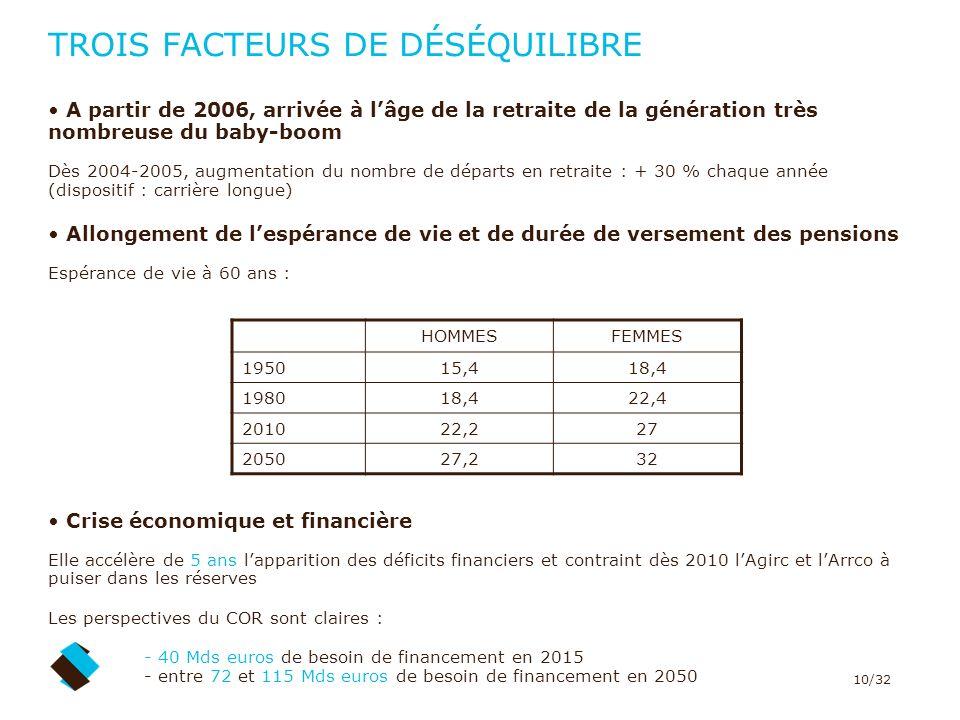 10/32 TROIS FACTEURS DE DÉSÉQUILIBRE A partir de 2006, arrivée à lâge de la retraite de la génération très nombreuse du baby-boom Dès 2004-2005, augme