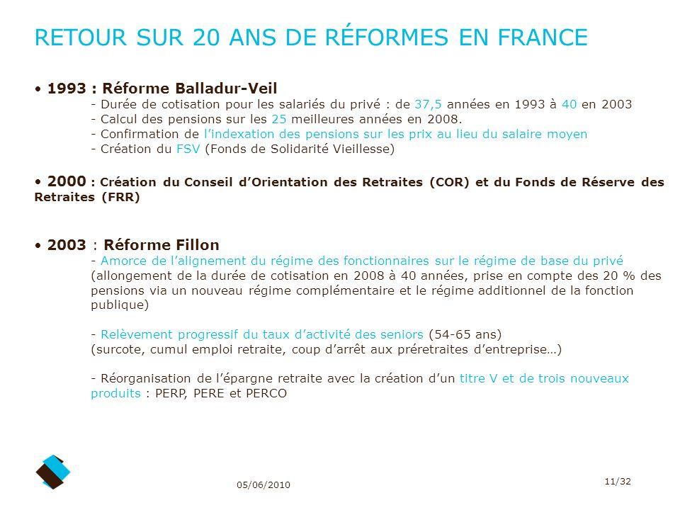 05/06/2010 11/32 RETOUR SUR 20 ANS DE RÉFORMES EN FRANCE 1993 : Réforme Balladur-Veil - Durée de cotisation pour les salariés du privé : de 37,5 année
