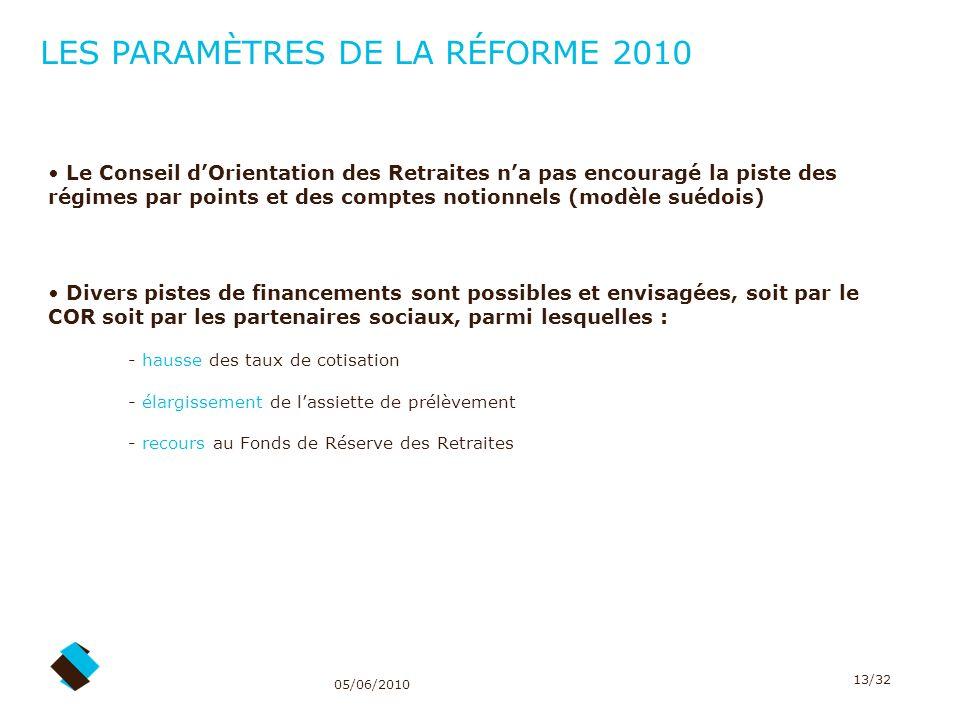 05/06/2010 13/32 Le Conseil dOrientation des Retraites na pas encouragé la piste des régimes par points et des comptes notionnels (modèle suédois) Div