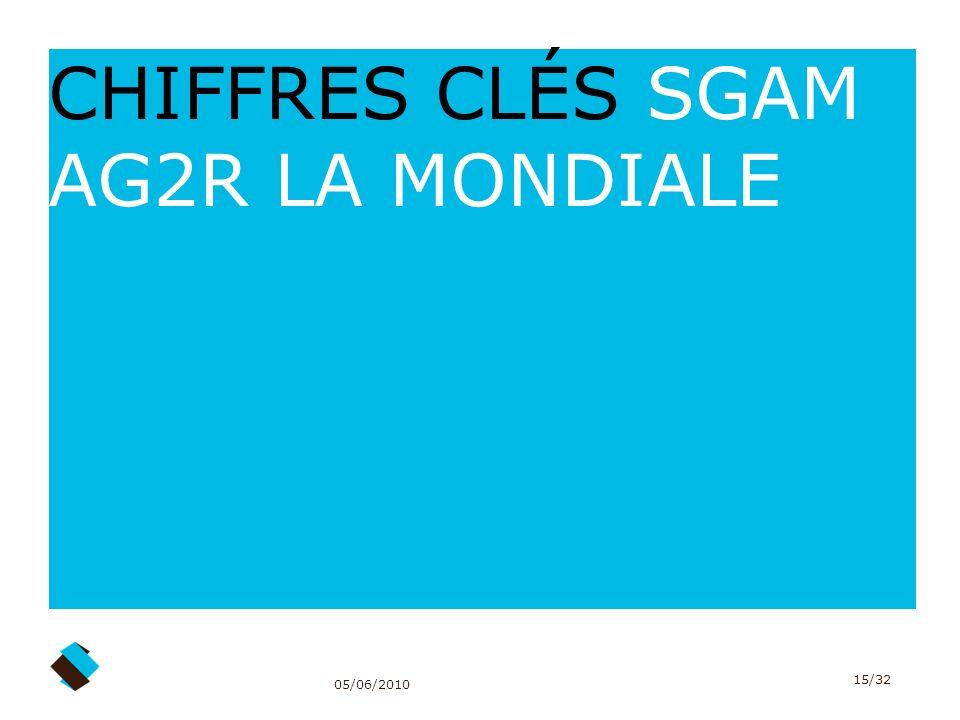 05/06/2010 15/32 CHIFFRES CLÉS SGAM AG2R LA MONDIALE