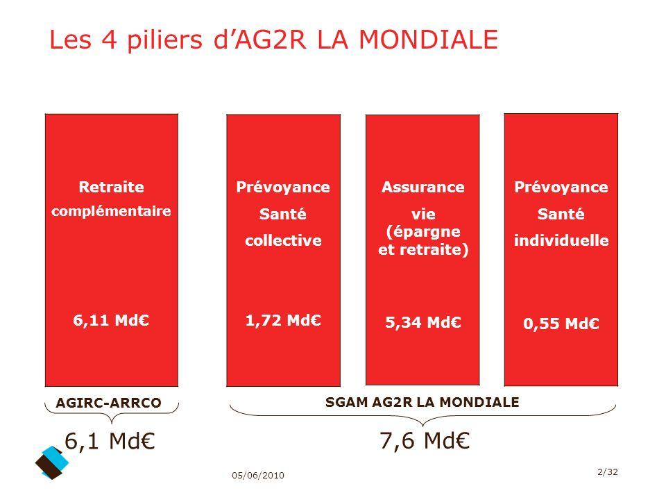 05/06/2010 2/32 Les 4 piliers dAG2R LA MONDIALE Retraite complémentaire 6,11 Md Assurance vie (épargne et retraite) 5,34 Md Prévoyance Santé collectiv