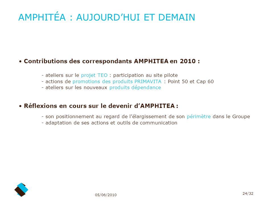 05/06/2010 24/32 AMPHITÉA : AUJOURDHUI ET DEMAIN Contributions des correspondants AMPHITEA en 2010 : - ateliers sur le projet TEO : participation au s