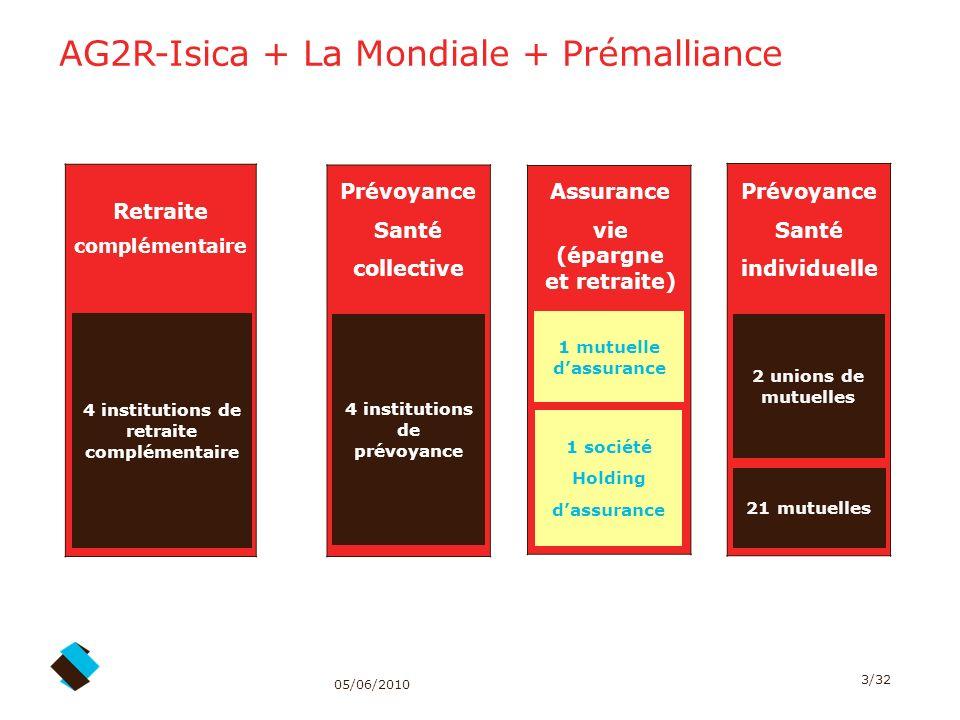 05/06/2010 3/32 Retraite complémentaire Assurance vie (épargne et retraite) Prévoyance Santé collective Prévoyance Santé individuelle 4 institutions d