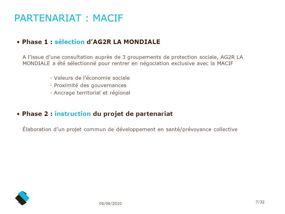 05/06/2010 7/32 PARTENARIAT : MACIF Phase 1 : sélection dAG2R LA MONDIALE A lissue dune consultation auprès de 3 groupements de protection sociale, AG