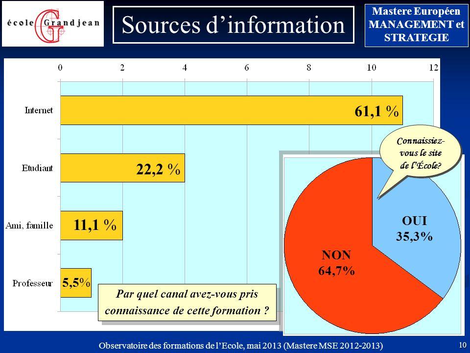 Observatoire des formations de lEcole, mai 2013 (Mastere MSE 2012-2013) 10 Mastere Européen MANAGEMENT et STRATEGIE 61,1 % Sources dinformation Par quel canal avez-vous pris connaissance de cette formation .