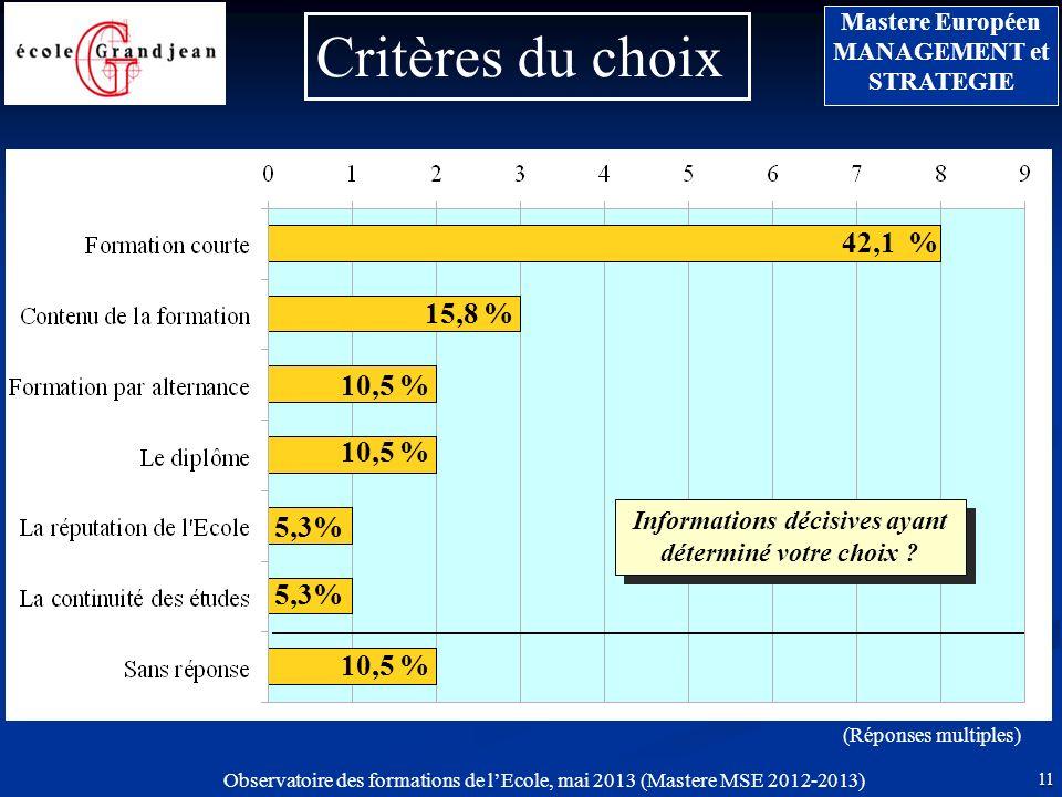 11 Mastere Européen MANAGEMENT et STRATEGIE Observatoire des formations de lEcole, mai 2013 (Mastere MSE 2012-2013) Critères du choix (Réponses multiples) Informations décisives ayant déterminé votre choix .