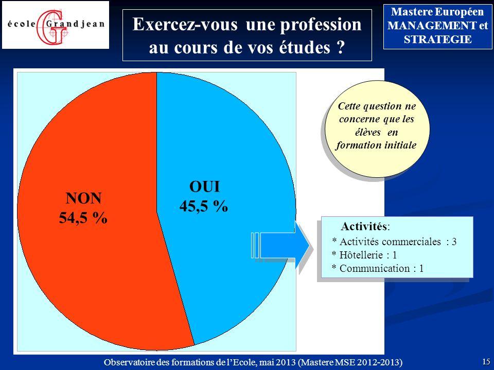 Observatoire des formations de lEcole, mai 2013 (Mastere MSE 2012-2013) 15 Mastere Européen MANAGEMENT et STRATEGIE Exercez-vous une profession au cours de vos études .