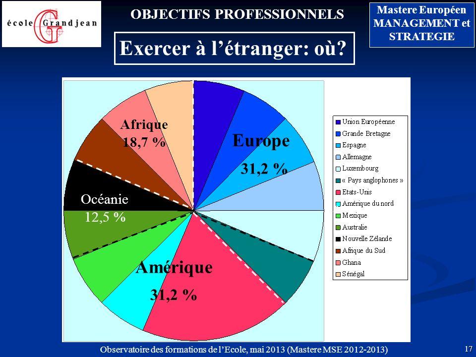 17 Mastere Européen MANAGEMENT et STRATEGIE Observatoire des formations de lEcole, mai 2013 (Mastere MSE 2012-2013) OBJECTIFS PROFESSIONNELS Exercer à létranger: où.