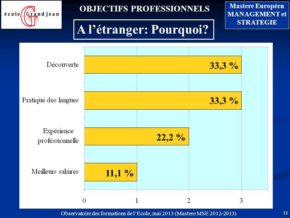 18 Mastere Européen MANAGEMENT et STRATEGIE Observatoire des formations de lEcole, mai 2013 (Mastere MSE 2012-2013) OBJECTIFS PROFESSIONNELS A létranger: Pourquoi.