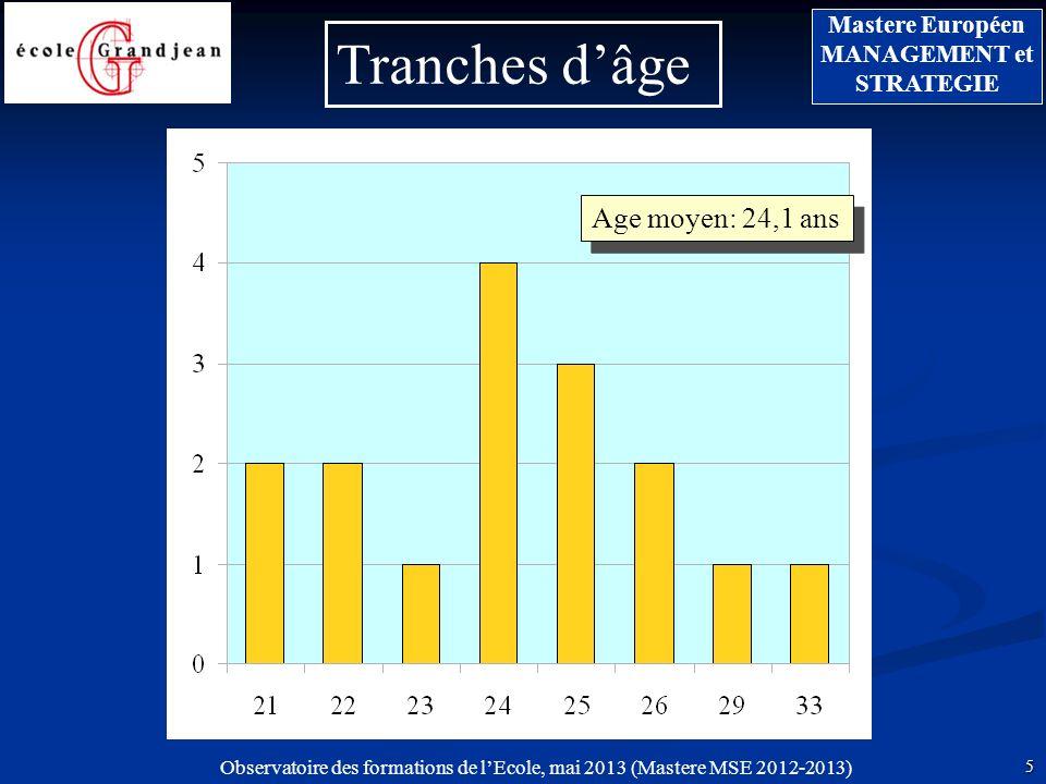 Observatoire des formations de lEcole, mai 2013 (Mastere MSE 2012-2013) 5 Mastere Européen MANAGEMENT et STRATEGIE Tranches dâge Age moyen: 24,1 ans