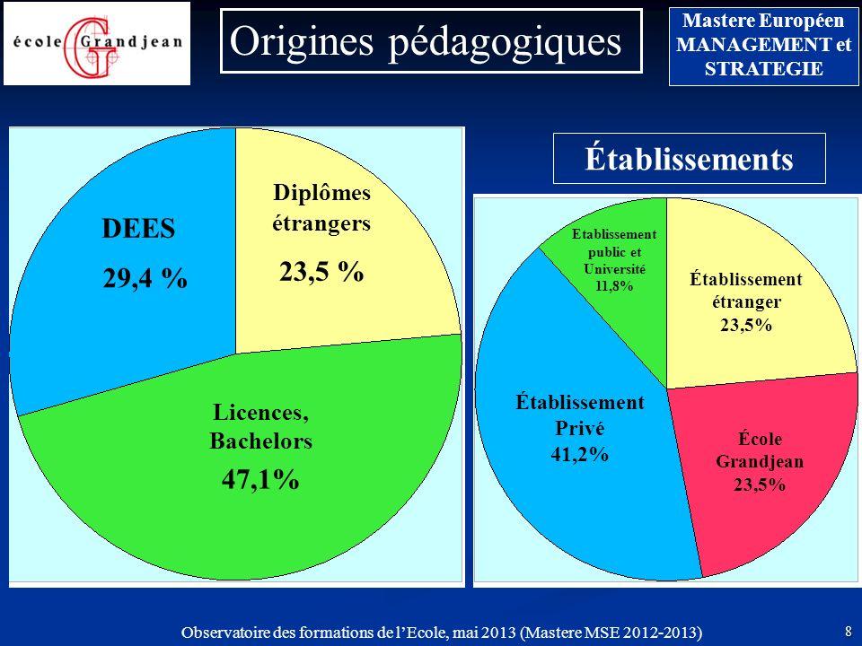 Observatoire des formations de lEcole, mai 2013 (Mastere MSE 2012-2013) 8 Mastere Européen MANAGEMENT et STRATEGIE Diplômes étrangers Licences, Bachelors DEES 47,1% Origines pédagogiques 29,4 % 23,5 % Établissement étranger 23,5% Établissement Privé 41,2% Etablissement public et Université 11,8% École Grandjean 23,5% Établissements