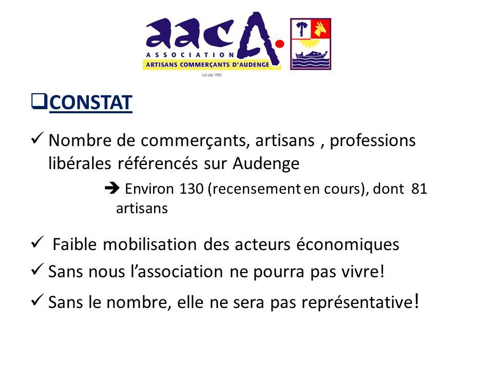 CONSTAT Nombre de commerçants, artisans, professions libérales référencés sur Audenge Environ 130 (recensement en cours), dont 81 artisans Faible mobi